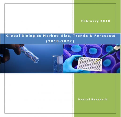 Global Biologics Market Report, Biologics Market: Size, Trends & Forecast (2018-2022)